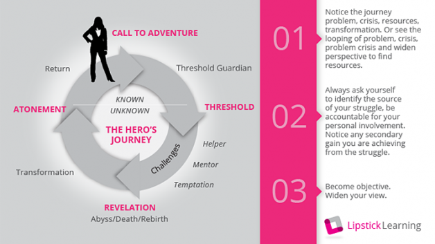 http://lipsticklearning.com/wp-content/uploads/2013/09/heros-journey-628x353.png